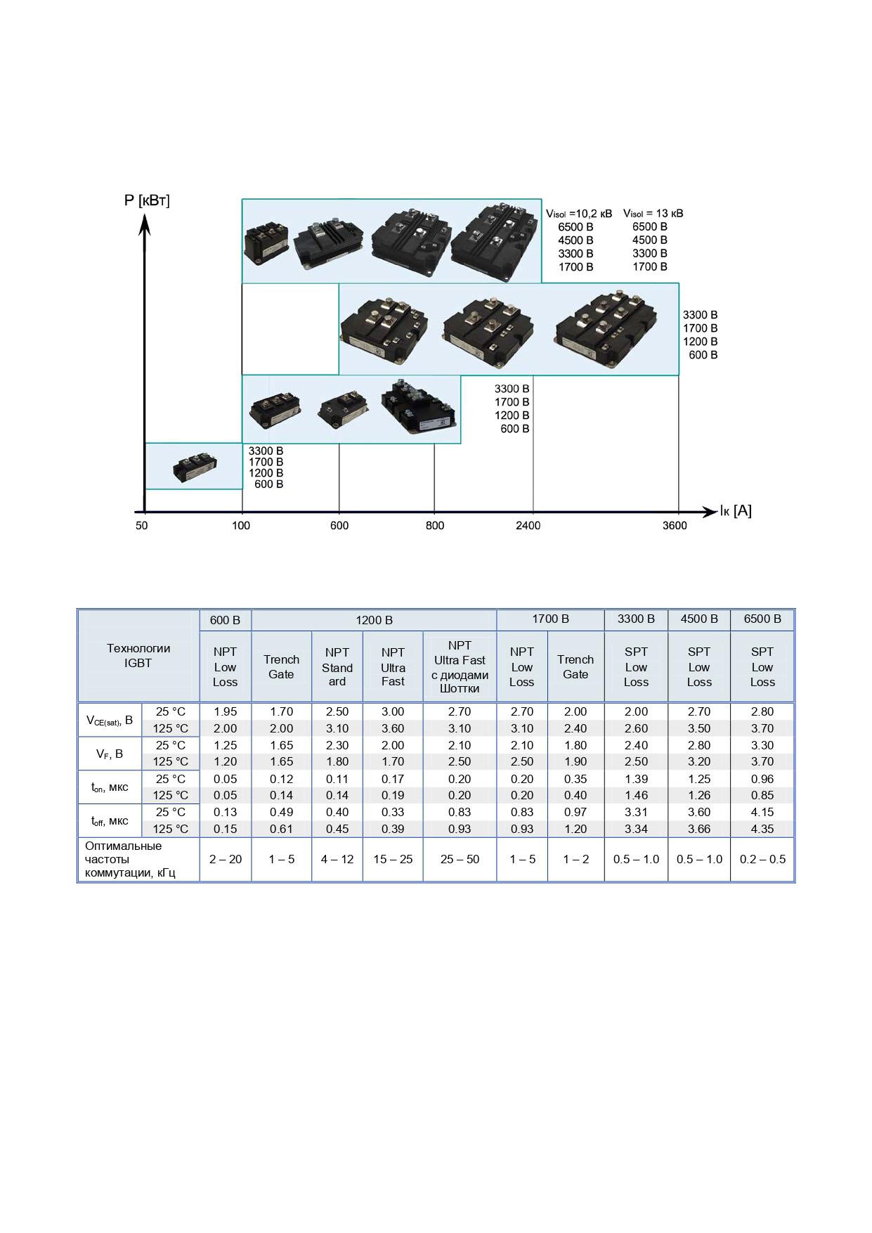 Energosintez-IGBT_SFRD_2